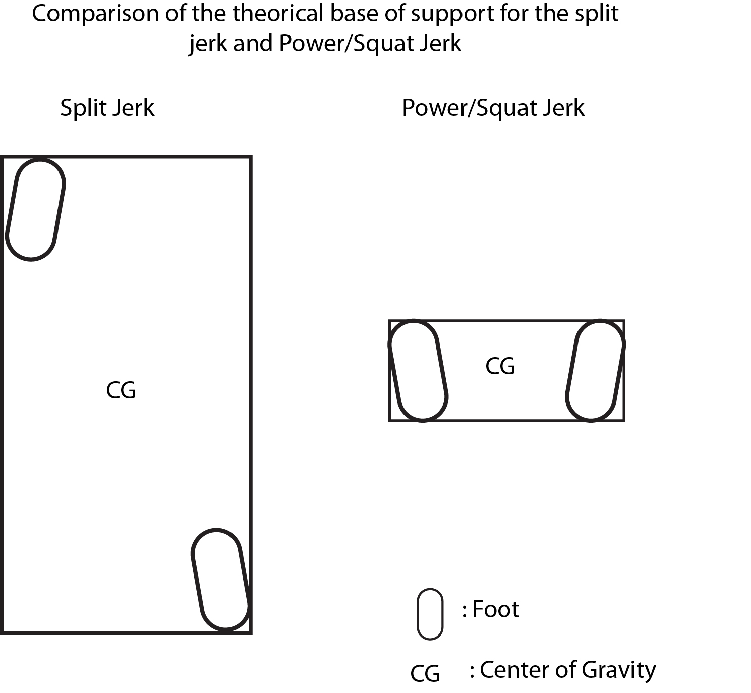 How to Power Clean and Jerk forecasting